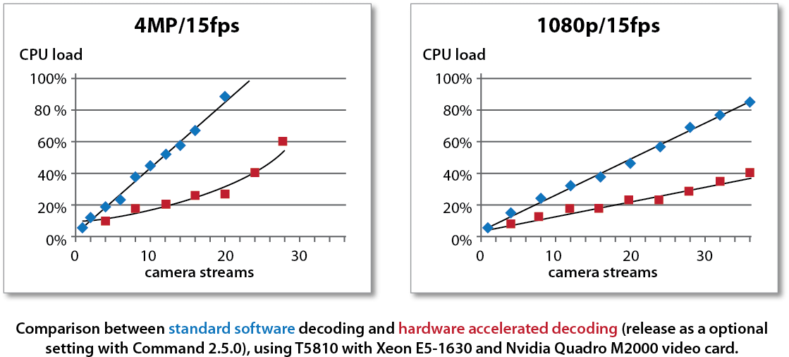 Comparison between standard software decoding and hardware accelerated decoding (released as an optional setting with Command 2.5.0) using T5810 with Xeon E5-1630 and Nvidia Quadro M2000 video card