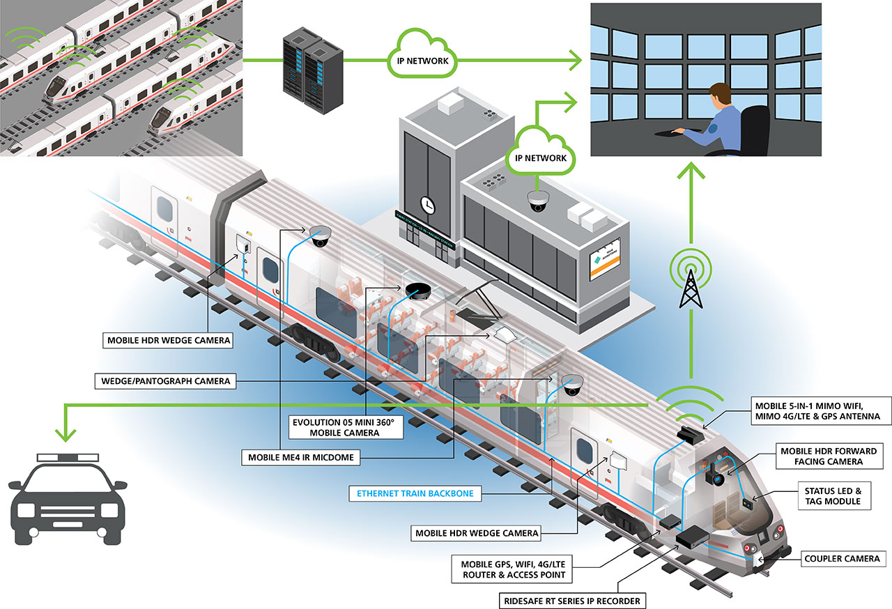 An illustration shows a typical video surveillance deployment on a rail car, as well as remote access to video through WiFI over an IP network.